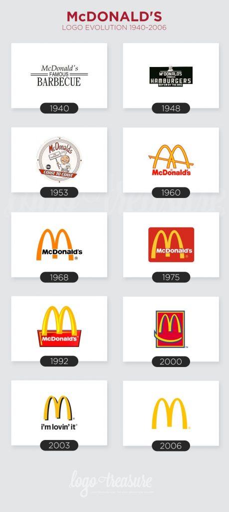 McDonald's Logo Evolution from 1940 to 2006 Template Free, Logo Template, Mcdonalds, Logo Branding, Corporate Branding, Famous Logos, Wordmark, Logo Design Inspiration, Identity Design