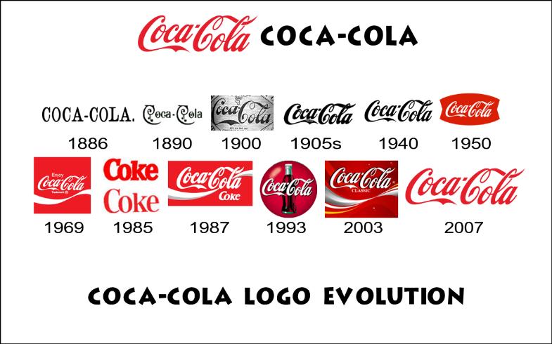 RAZVOJ COCA-COLA LOGOTIPA - coca-cola zbirateljstvo